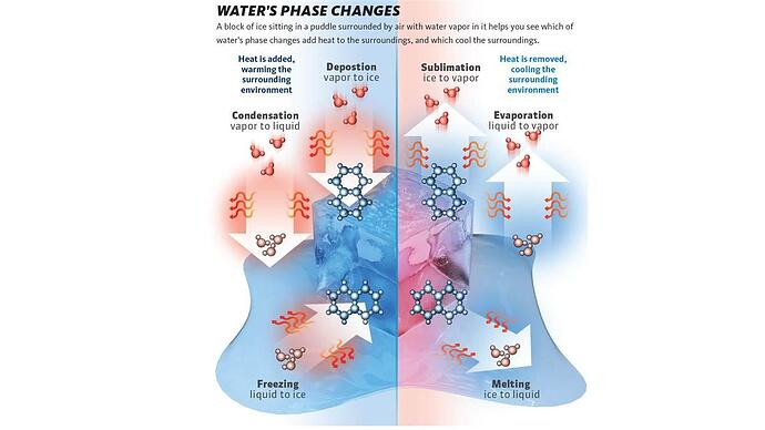 Water's Phase Changes