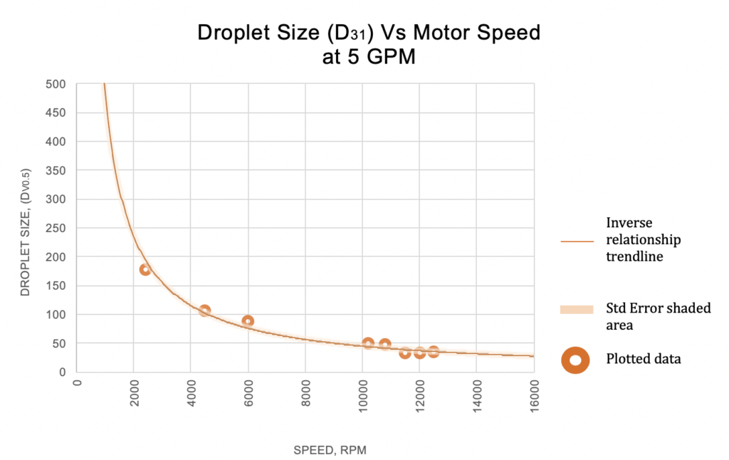 varimax-droplet-size-vs-motor-speed-1024x646